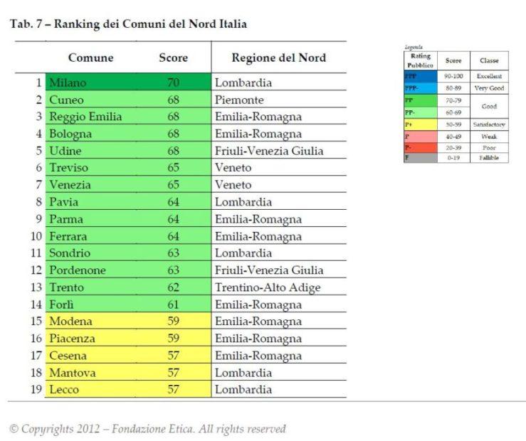 ranking dei comuni del nord italia