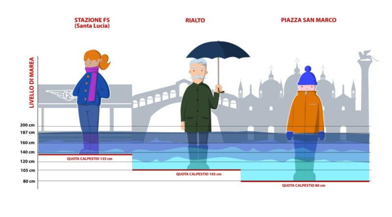 Sistema di calcolo marea a Venezia