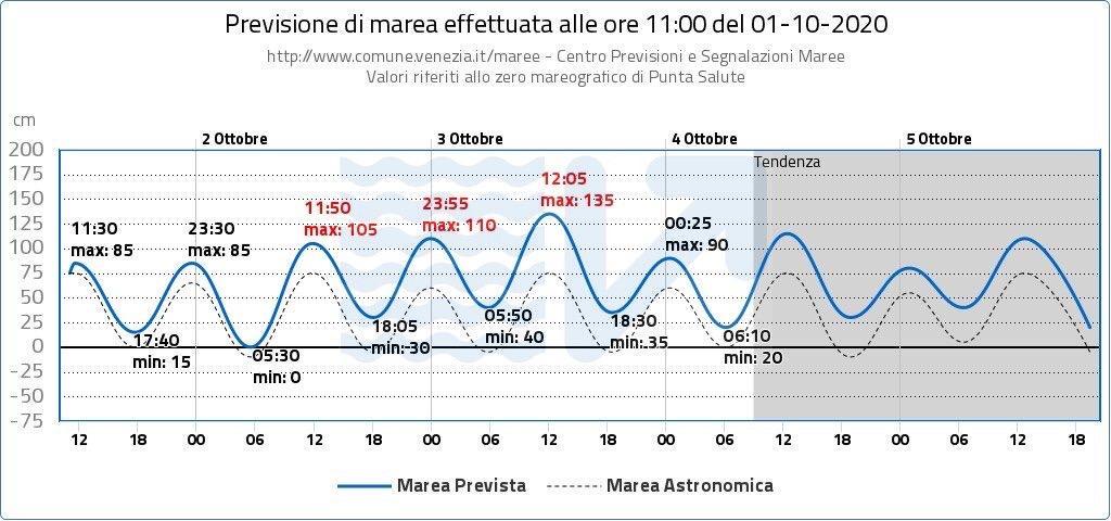 previsione maree 01 ottobre