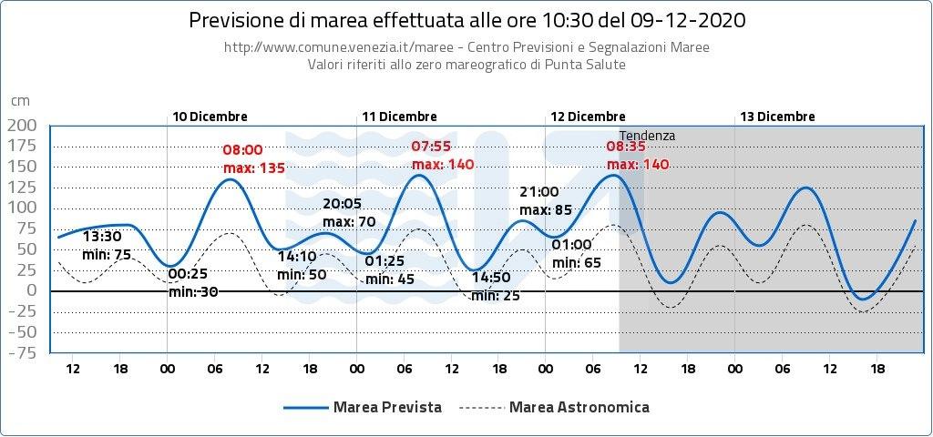 previsioni maree dicembre 2020