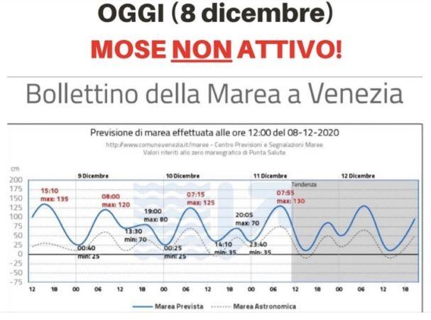 previsioni acqua alta 8 dicembre 2020