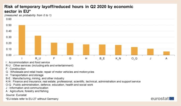 Eurostat dati riduzione orario lavoro