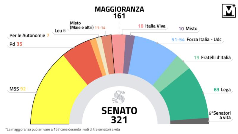 Composizione Senato