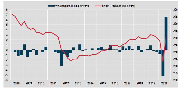 Istat: propensione al consumo delle famiglie