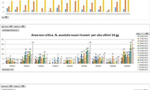 Coronavirus: i numeri che stanno portando il Veneto in arancione