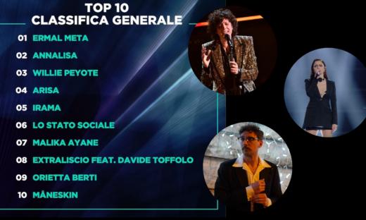 Sanremo 2021: Ermal Meta sempre più lanciato verso il bis dopo le cover