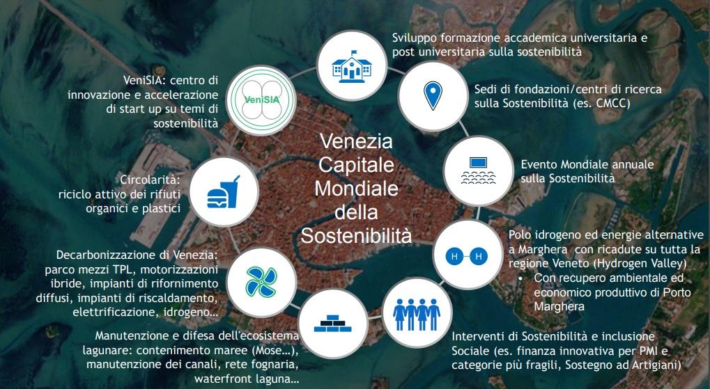 Venezia capitale mondiale della sostenibilità