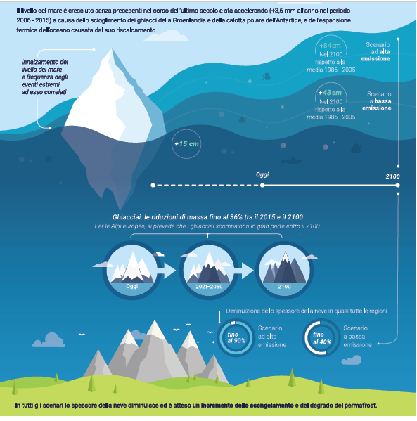 rapporto cambiamenti climatici