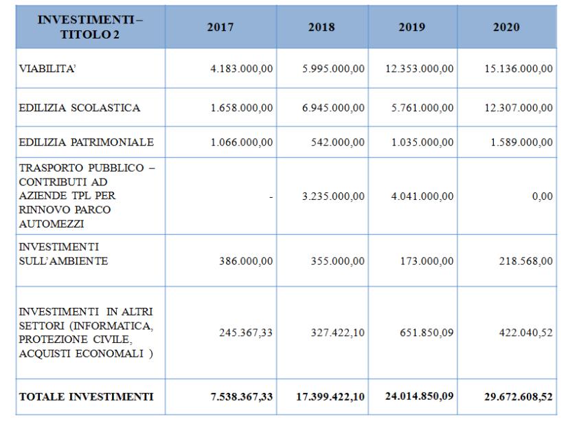 Città metropolitana di Venezia investimenti